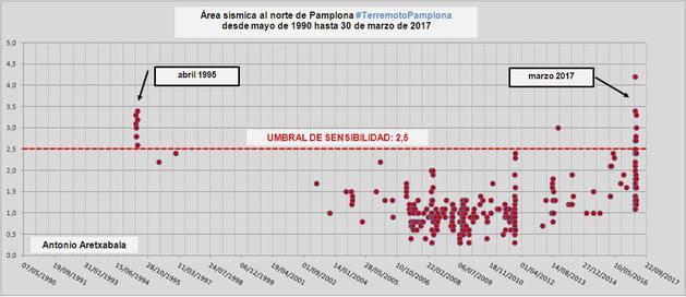 Umbral de sensibilidad al norte de Pamplona desde 1990.