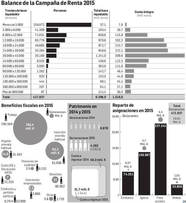300 navarros declararon en 2015 ingresos de m s de for Emprunter 300 000 euros