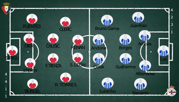 Alineaciones de Osasuna y Deportivo