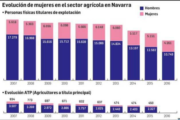 Evolución de mujeres en el sector agrícola en Navarra