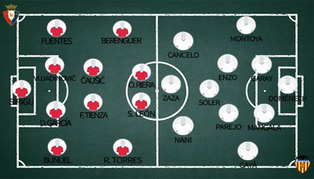 Alineaciones del Valencia-Osasuna