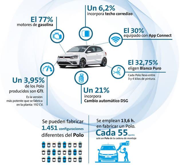 foto Infografía con datos del Volkswagen Polo.