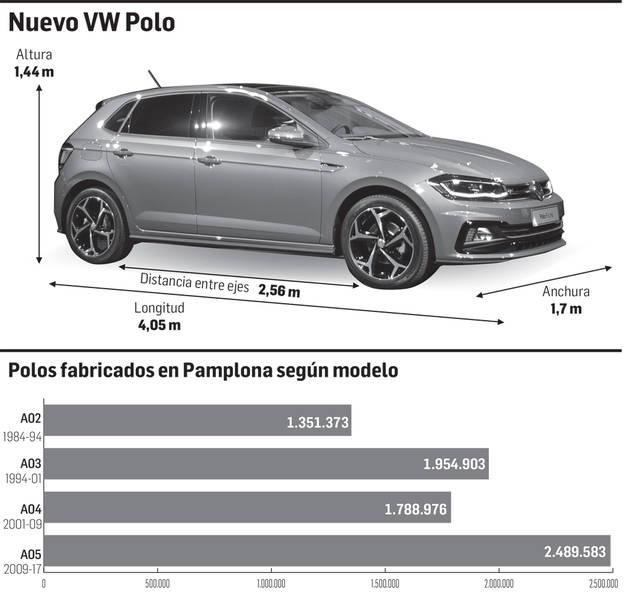 Los datos de ventas de los modelos anteriores