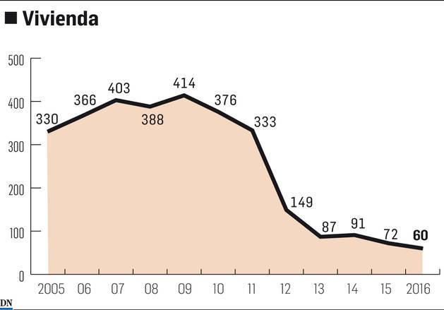 Gráfico del gasto público en vivienda