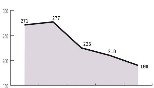Gráfico de evolución del gasto para infraestructuras.