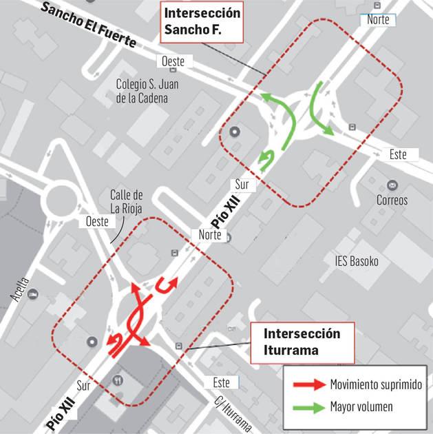 Intersección de Iturrama e intersección de Sancho el Fuerte.