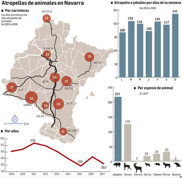 Mapa de atropellos de animales en Navarra.