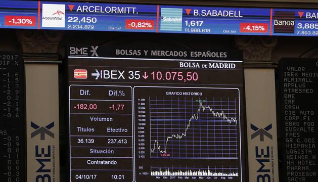 El IBEX pierde un 2,85% y los 10.000 puntos en su peor día desde el 'brexit'