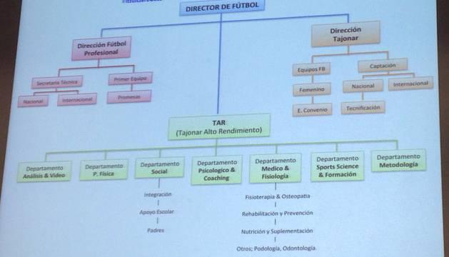 Organigrama del plan deportivo de Osasuna Cambio
