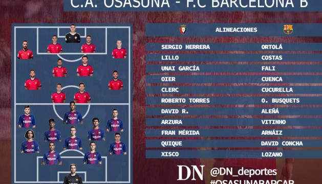Alineaciones de Osasuna y Barcelona B.