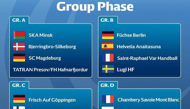 Grupos de la Copa EHF