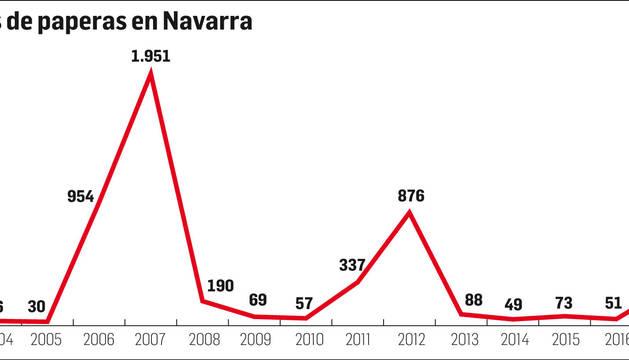 Casos de paperas en Navarra