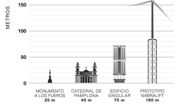 Foto comparativa de la torre con otros edificios de Pamplona.