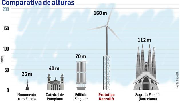 Comparativa de alturas con la torre eólica