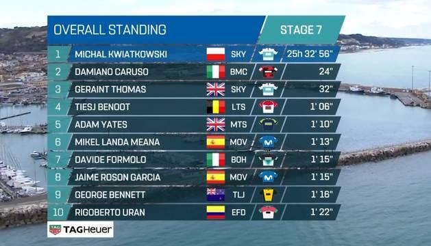Clasificación final de la Tirreno-Adriático.