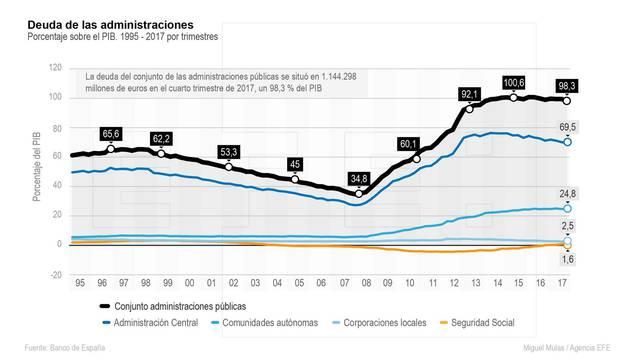 La deuda pública aumentó 37.000 millones en 2017 hasta el 98,3 % del PIB