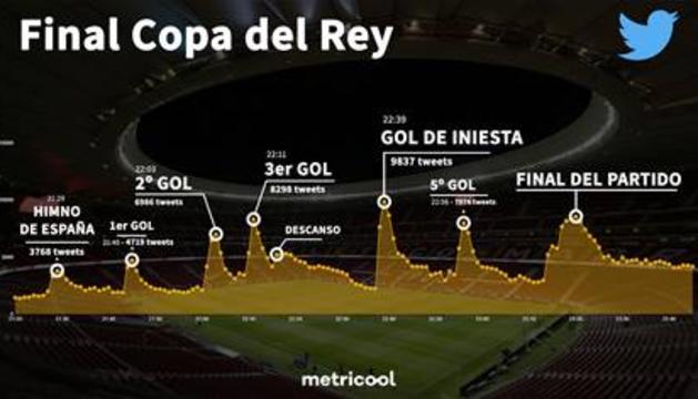 La final de Copa, en Twitter.
