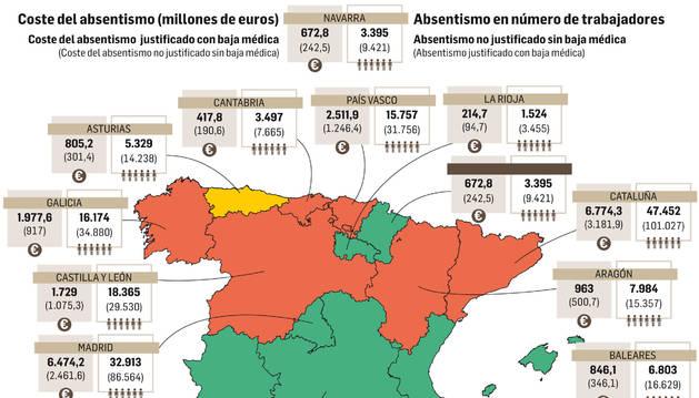Gráfico de los datos del absentismo laboral en España.