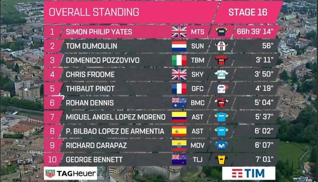 Clasificación del Giro.
