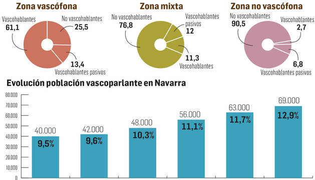 Uso lingüístico del euskera en Navarra.