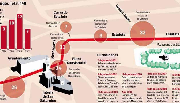 Heridos por asta de toro en los encierros de San Fermín del siglo XXI.