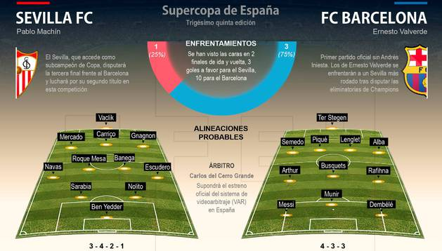 Esquema previo a la Supercopa