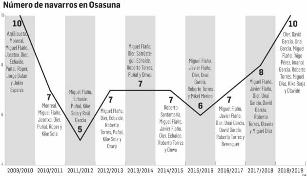 Número de navarros en Osasuna