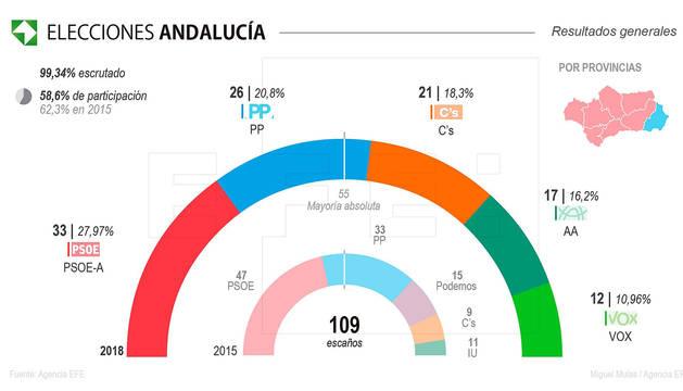 Andalucía da un giro histórico a la derecha, que suma mayoría absoluta