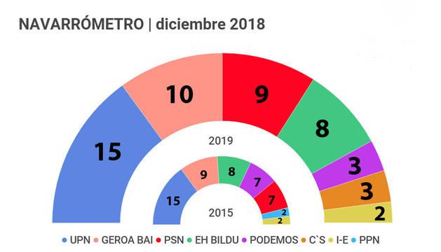 El cuatripartito perdería su mayoría, según el Navarrómetro