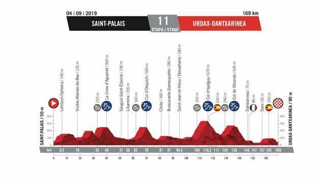 Perfil de la undécima etapa de la Vuelta a España 2019.