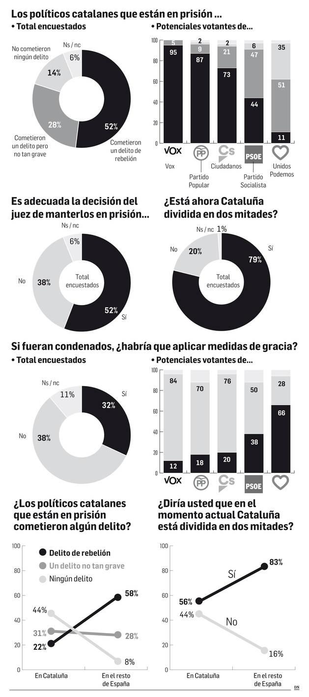 El 52% de los españoles aprecia delito de rebelión en los líderes catalanes
