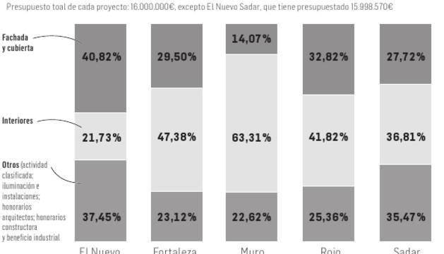 ¿A qué destina cada proyecto el total del presupuesto?