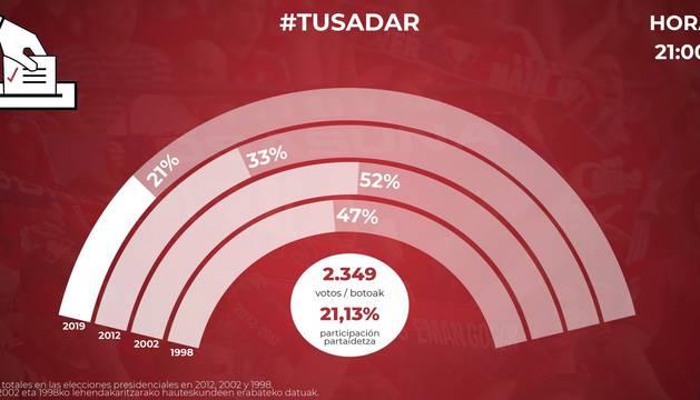 Las votaciones para la reforma de El Sadar ya están en marcha