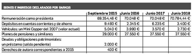Bienes e ingresos declarados por Barkos.