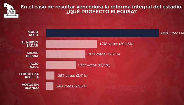Gráfico ofrecido por C.A. Osasuna con los resultados de las votaciones de cada proyecto de reforma integral de El Sadar.