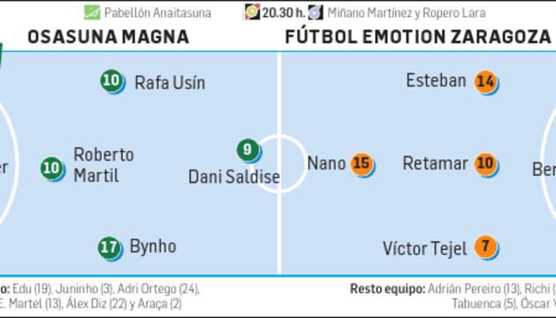 Osasuna Magna-Fútbol Emoción Zaragoza.
