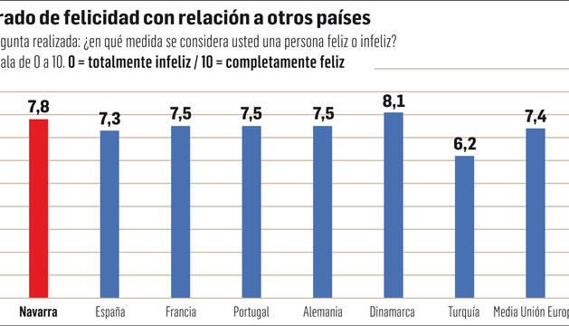 Grado de felicidad con relación a otros países.