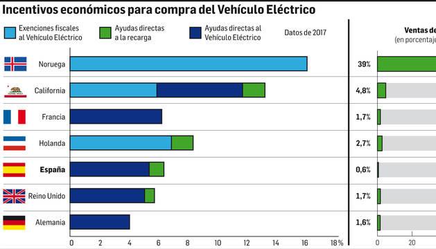 Incentivos económicos para compra del Vehículo Eléctrico.