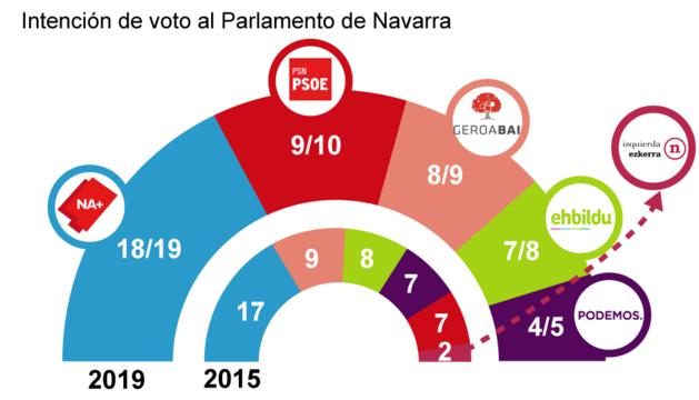 Gráfico de la intención de voto al Parlamento de Navarra.