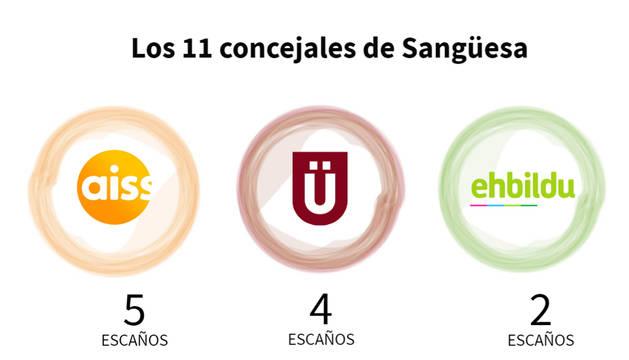 Gráfico con los concejales del Ayuntamiento de Sangüesa.