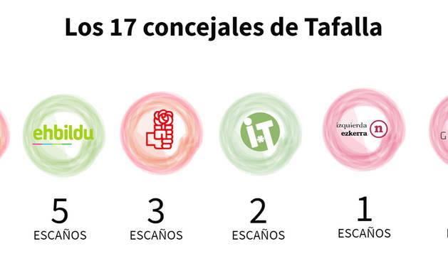 Gráfico con los concejales de Tafalla.