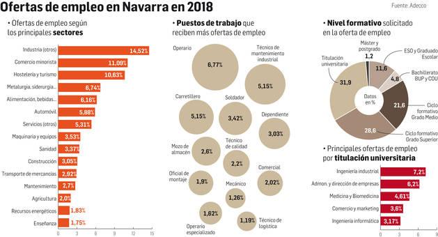Ofertas de empleo en Navarra 2018.