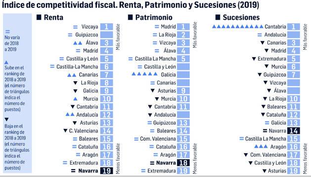Índice de competitividad fiscal.