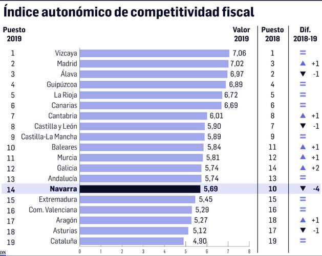 Navarra baja del puesto 10 al 14 en España en competitividad fiscal