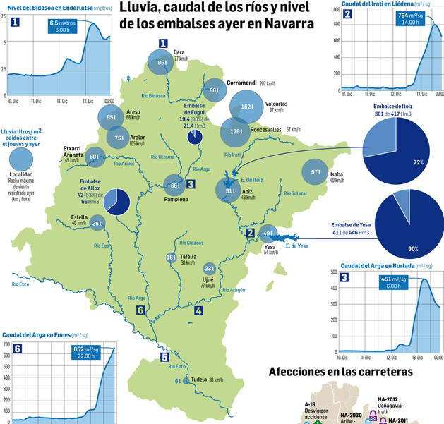 foto de Gráfico de las lluvias, ríos y embalses de Navarra