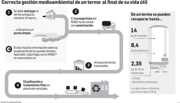 Gráfico de la correcta gestión medioambiental de un termo al final de su vida útil.