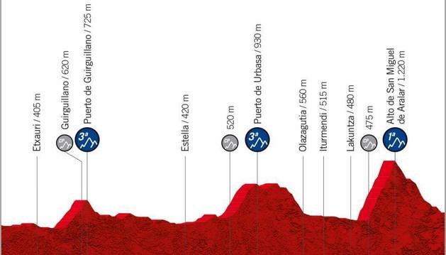 Perfil de la quinta etapa, que discurrirá íntegramente por Navarra.