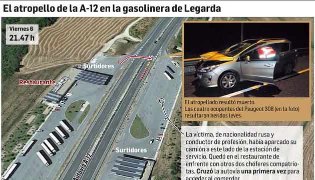 El atropellado resultó muerto. Los cuatro ocupantes del Peugeot resultaron heridos leves.
