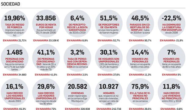 Gráfico sobre la despoblación en Améscoa, según datos de sociedad.