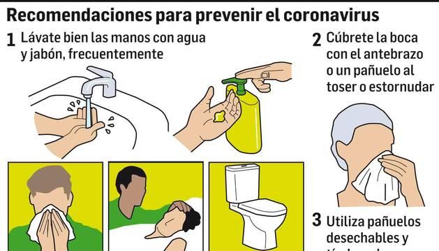 Gráfico con recomendaciones para prevenir el coronavirus.